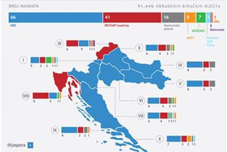 politika zagreb izbori 2020 hdz u pobjeda u devet izbornih jedinica, restartu u dvije